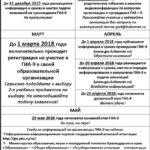 ВНИМАНИЕ!!! Дорогие выпускники 9-х классов!1 марта завершается прием заявлений на участие в ГИА-9 2018 года. Предлагаем календарь важных дат на 2017-2018 год.